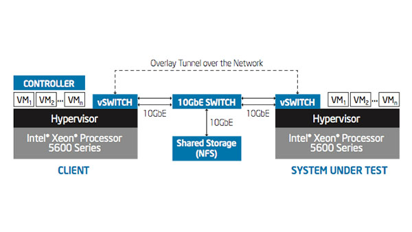IT Best Practices: Adopting Software-Defined Networking in the Enterprise