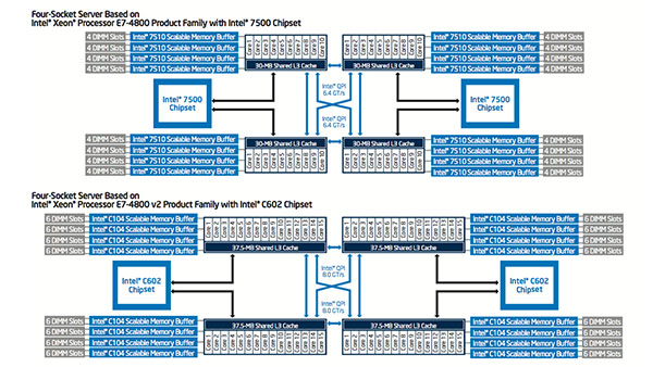 Accelerating Silicon Design with Intel Xeon Processor E7-4800 v2 Product Family