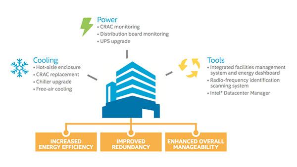 Data Center Efficiency and Retrofit Best Practices