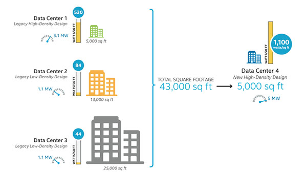 Intel IT Redefines the High Density Data Center