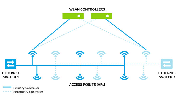 IT Best Practices: Wireless Infrastructure Implementation