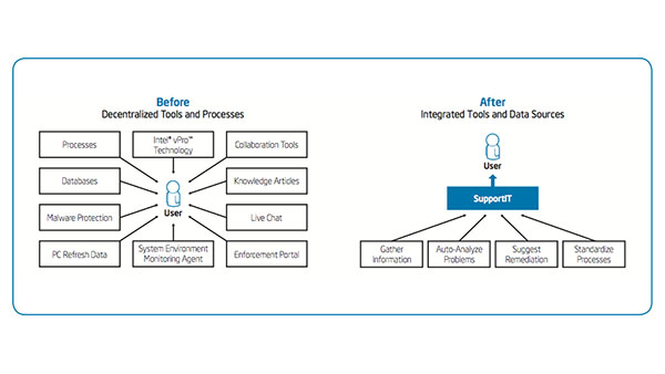 Using Intel vPro Technology with a Centralized IT Support Portal