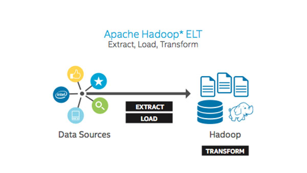 Evaluating Apache Hadoop Software for Big Data ETL Functions