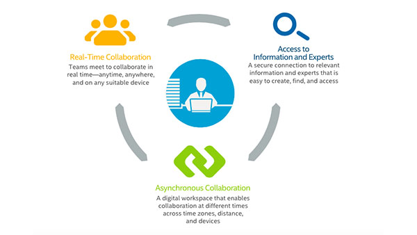 IT Best Practices: Integrated Collaboration for the Enterprise